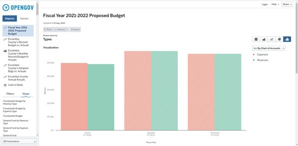 fiscal year 2021-22 proposed budget